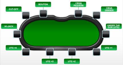 posicion mesa poker