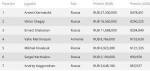 tabla de premios Sochi