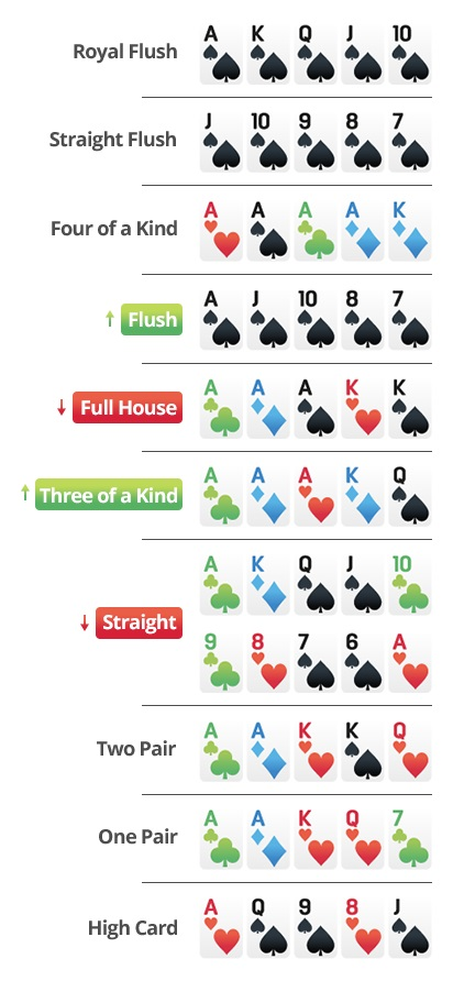 Six_Plus_Holdem_Hand_Ranking